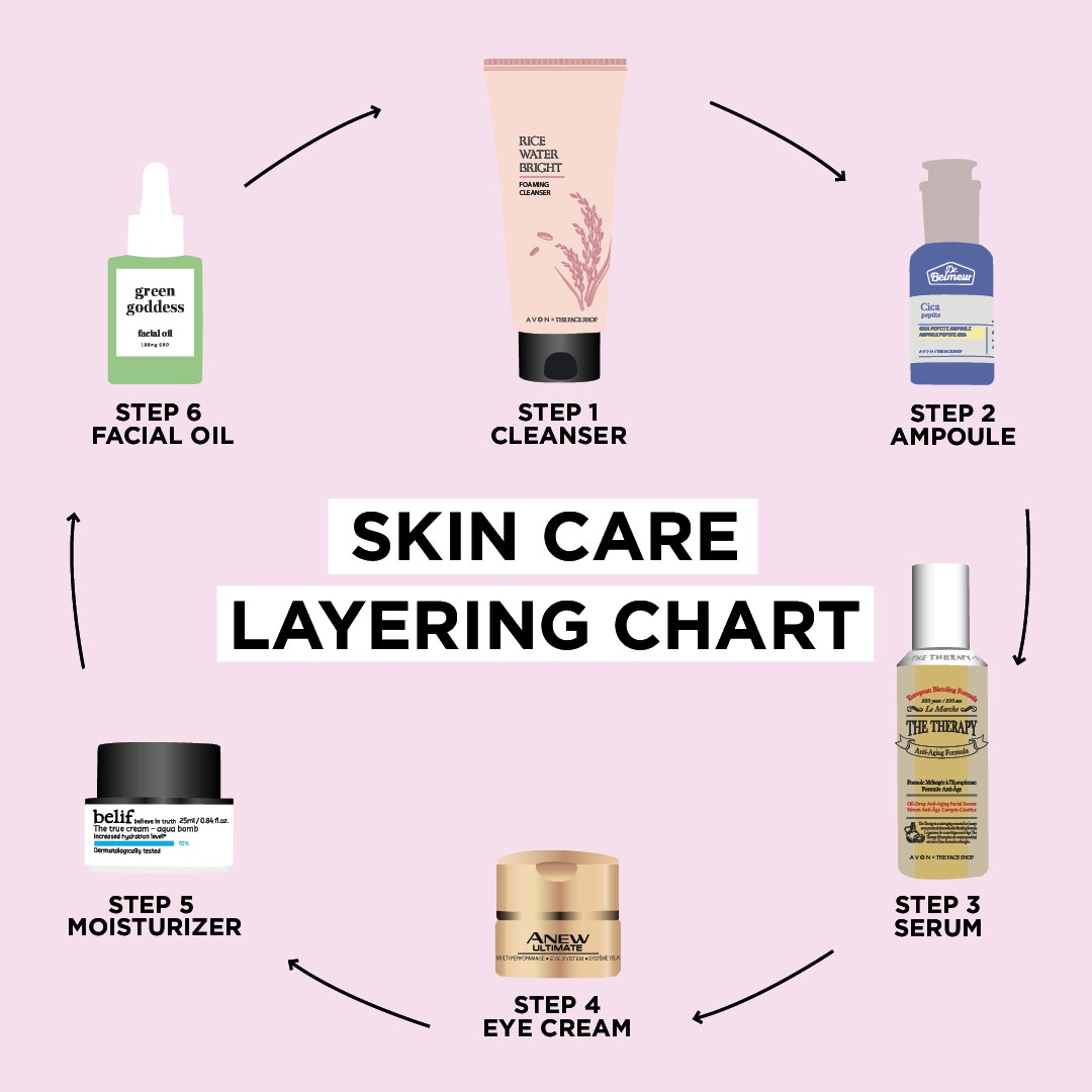 6 steps to radiant skin! Are you confused about what order to use your #Avon #Skincare products in? Well here's a handy dandy graphic to help you figure it out! Then visit my store to find high-quality products to address your every skin care concern!