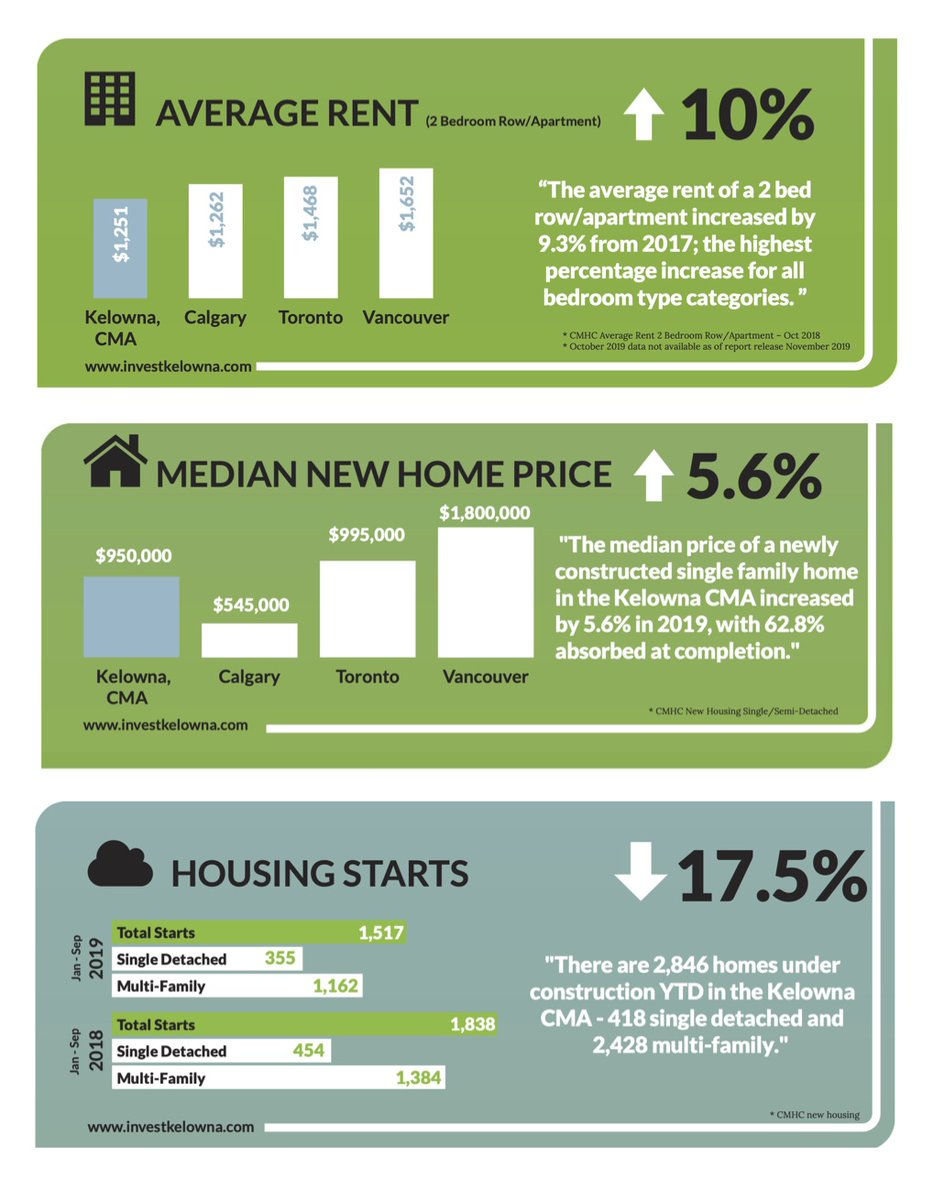 How is the #BCSpeculationTax working out for #Kelowna and #WestKelowna? Higher rents, less housing starts & higher new home prices. How can @jjhorgan and @Carolejames look at anyone in the eye with a straight face and say the #SpecTax is working? #bcpoli  Source: @Invest_Kelownapic.twitter.com/TlRWfSvT9s
