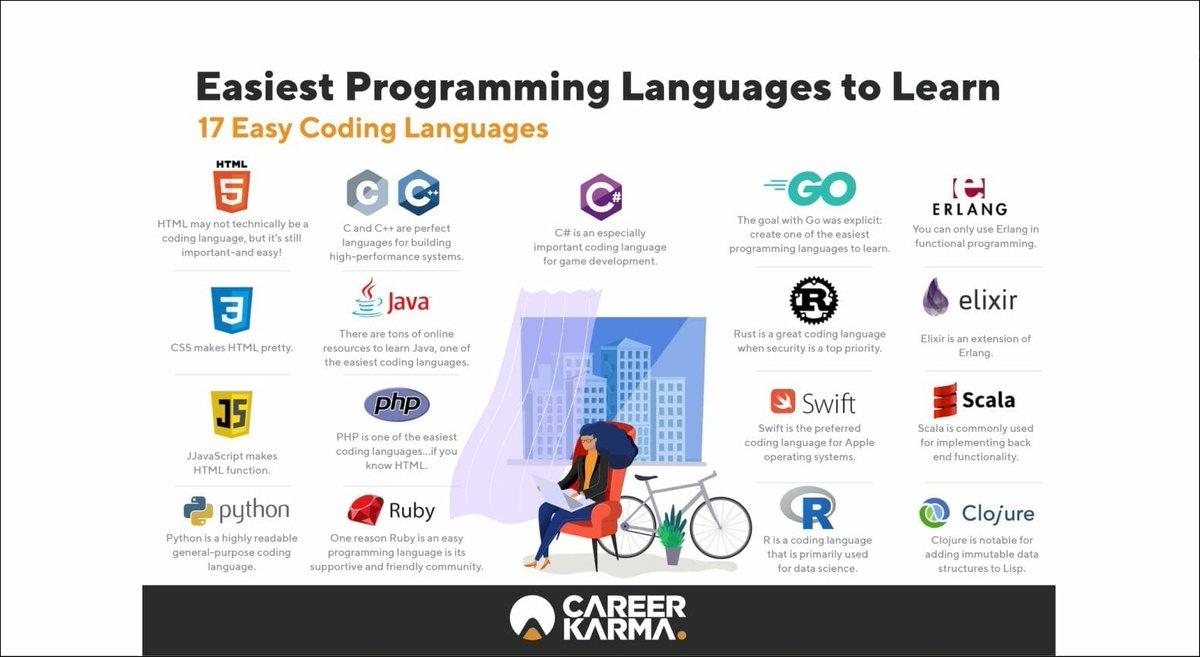 """17 Easy #Programming Languages""  Read article: http://bit.ly/328Dfj6 Via: @career_karma  #infographic #mobileApp #app #appDevelopment #code #dev #coding #developer #HTML #css #javascript #Python #ruby #java #PHP #csharp #R #Go #Rust #Swift #Erlang #Elixir #Scala #Clojurepic.twitter.com/ufjNjRql1i"