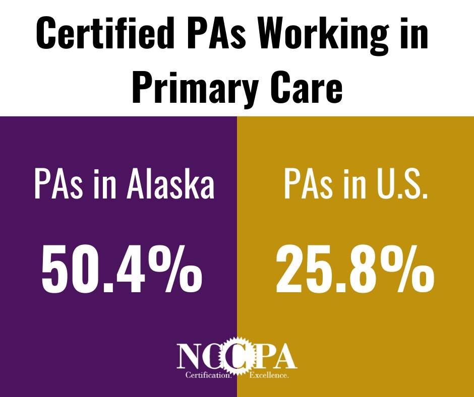 In the wake of primary care provider shortages across the country, Alaska leads the nation in the number of PAs practicing in primary care with 50.4%. 25.8% of Certified PAs in the US work in primary care. https://bit.ly/39Op5q8pic.twitter.com/Nr0m7xUFgn