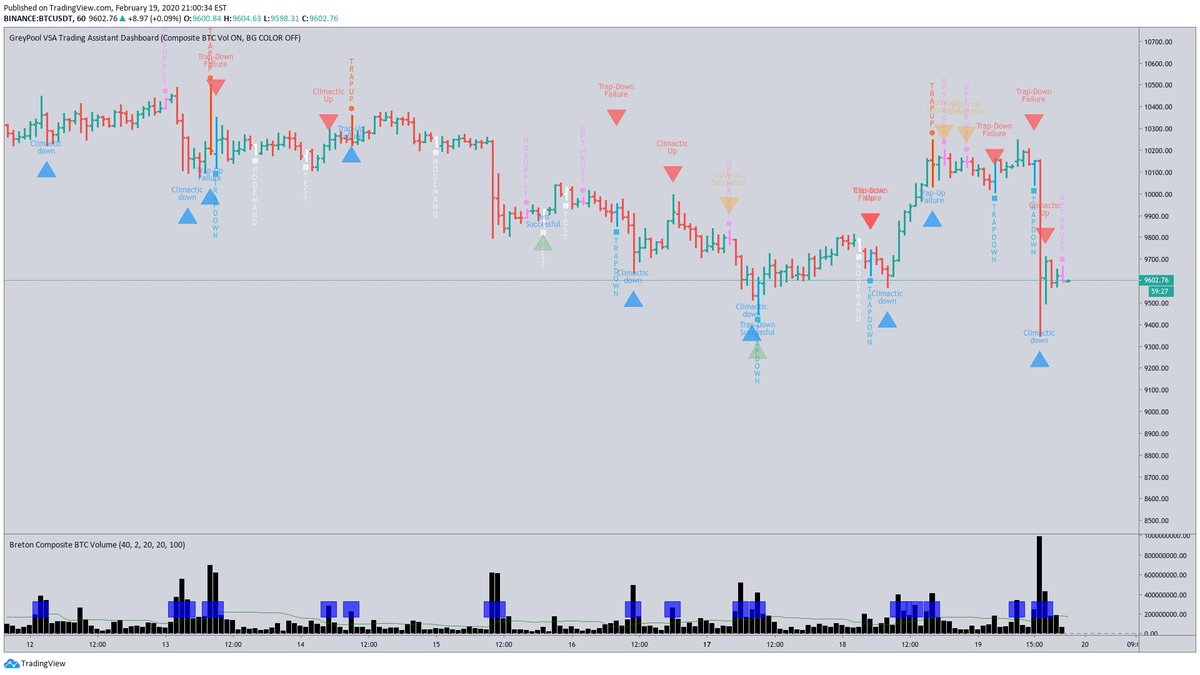 GreyPool AutoTrader Shorting BTCUSDT at 9600.84  #VSA #BTCUSDT #BTCUSD #CryptoTraders #Cryptocurrency #Tradingbot #Bot #Fintech #CryptoTwitter #CryptoSignals #CryptoBot  Trading Telegram Group - We Educate & Share Signals: https://t.me/VSABTC pic.twitter.com/yS6CrSjjSw