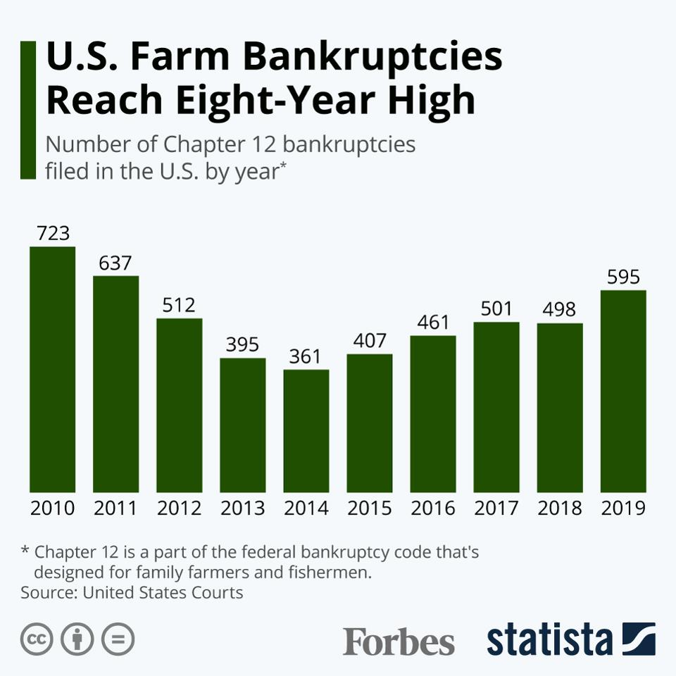 @IvankaTrump And farm bankruptcies have hit an eight year high thanks to Trump's reckless trade wars.