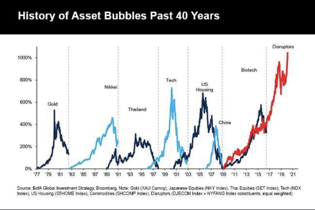 Asset bubbles past 40 years.
