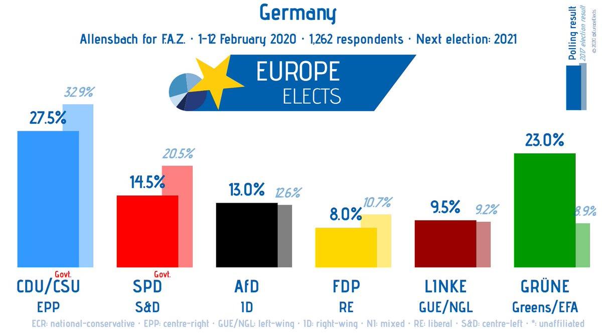 Germany, Allensbach poll:  CDU/CSU-EPP: 27.5% (-1) GRÜNE-G/EFA: 23% (-0.5) SPD-S&D: 14.5% (+0.5) AfD-ID: 13% LINKE-LEFT: 9.5% (+1.5) FDP-RE: 8%  +/- vs. 9-22 Jan  Fieldwork: 1-12 February 2020 Sample size: 1,262 Polling average: http://europeelects.eu/germany #btw21 #Germany #Umfragepic.twitter.com/DTry8X8seP