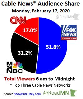 Cable News* Audience Share Monday, February 17, 2020 1⃣@FoxNews 51.8% 2⃣@MSNBC 31.2% 3⃣@CNN 17.0%