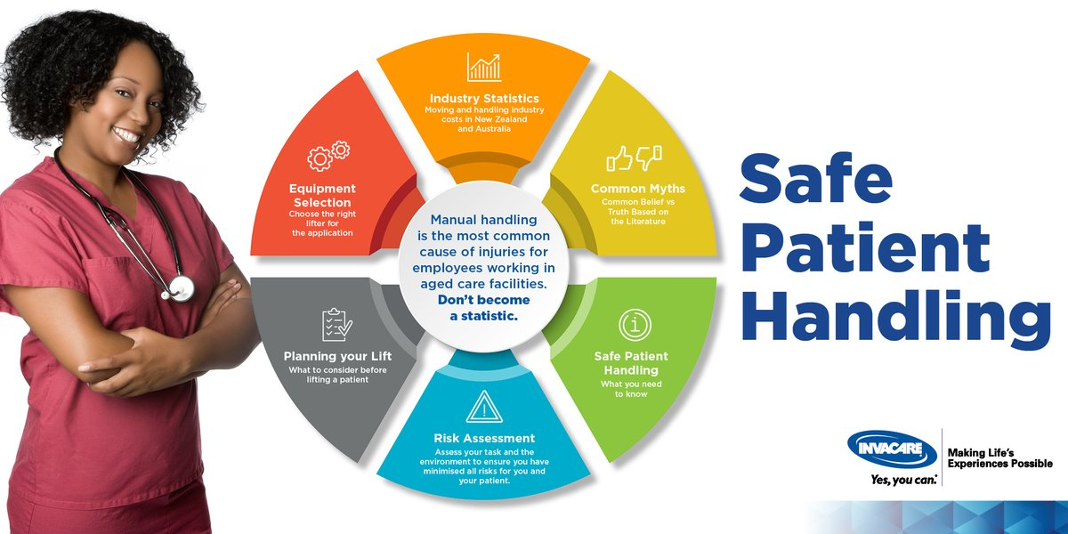 Have you downloaded our FREE guide with tips and checklists for safe patient handling practices? Click here: https://bit.ly/2EIxZs0  #Invacare #YesYouCan #Carer #Nurse #AgedCare #PwD #HomeCarerpic.twitter.com/cP06tAORjh