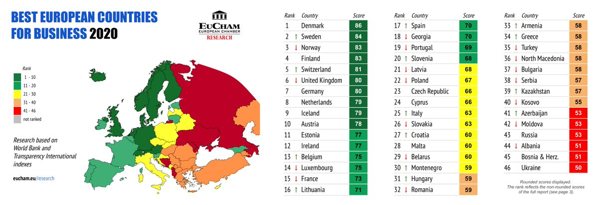 Business integrity and transparency play a huge role when it comes to the business climate in a country. According to @eucham s latest Best European Countries for Business, #Denmark , #Sweden , #Norway  and #Finland  rank the highest in Europe! Def something to be proud of!😃