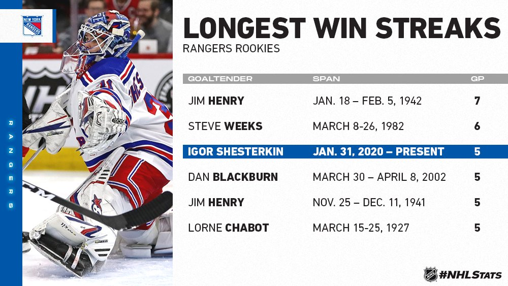 Igor Shesterkin is the fifth different rookie goaltender in @NYRangers history to record a win in 5+ consecutive appearances within a regular season – a feat last achieved by Dan Blackburn in 2001-02. #WNH #NHLStats