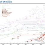 Image for the Tweet beginning: Perovskite solar cells: Hero, villain