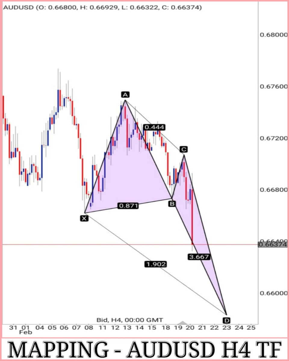Buy plan #AUDUSD at 0.65830 - 0.66006 as a potential bullish deep crab pattern is developing on the H4 TF.  #Forex #Forextrader #Forextrading #forexsignals #ForexLife #ForexMarket #forexlifestyle #forexsignal #forexprofit #ForexEducation #ForexGroup #forexmoney #ForexAnalysispic.twitter.com/XcWHyypdKw