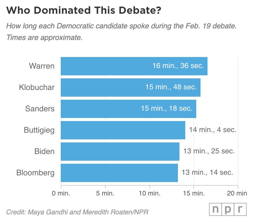 The Nevada #DemDebate is over, and Sen. Elizabeth Warren got the most speaking time: more than 16.5 minutes.Sen. Amy Klobuchar got just under 16 minutes. https://trib.al/m90EjvU