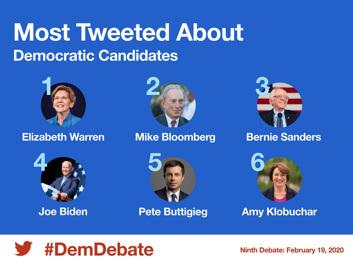 These were the most Tweeted about Democratic presidential candidates during tonight's #DemDebate.