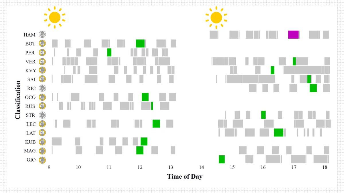 Grafika obrazująca różne programy podczas pierwszego dnia testów  #RK88 #RobertKubicaKlub #robertkubica #Kubica #Orlen #F1 #DTM #AlfaRomeoRacingOrlen #ElevenF1 #ORLENTeam @PKN_ORLEN @DanielObajtek @TeamORLEN @alfaromeoracing @BMWMotorsport @ARTGP