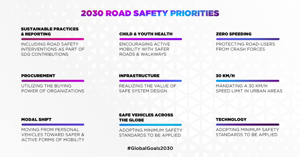 The priorities for the next decade have been set, and Hon'ble minister, @nitin_gadkari has committed to ensuring India takes these steps towards achieving #GlobalGoals2030.#RoadSafety #RoadSafetyConference2020