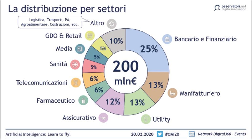Il mercato #AI in 🇮🇹:🔹Valore €200 milioni🔹Progetti: 20%  regime, 11% in implementazione🔹Imprese con AI: 96% non rileva sostituzione del lavoro umano, 1% nota sostituzione alcuni posti di lavoro, 3% ha mitigato con strumenti di protezione sociale. (dati: @Osserv_Digital)