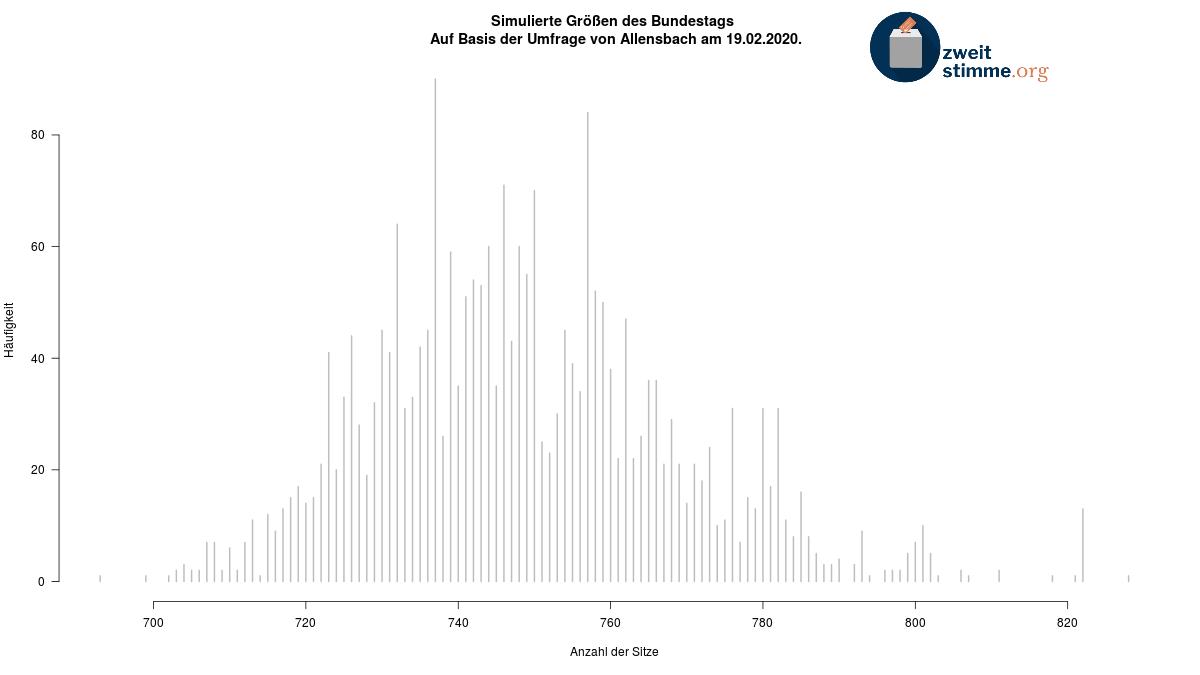 Vorhersage des http://zweitstimme.org Bundestags-Barometers auf Basis der Allensbach Umfrage vom 19.02.: Die mittlere Größe des nächsten Bundestags liegt bei 747 Sitzen (5/6 CI [723; 779]). Der neue Bundestag wird zu 99% größer als der aktuelle. #btwpic.twitter.com/HRkOg8RyeN