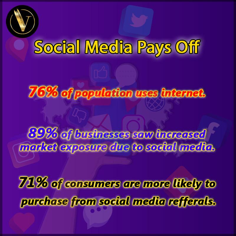 Few stats to suggest how important it is to use social media to sell.  #socialmedia #marketing #socialmediaguru #digital #digitalmarketer #marketingtip #socialmediamarketing #onlinemarketing #digitalmarketing #digitalmarketingtips #digitalmarketinglife #smm #socialmediafactspic.twitter.com/CjWsLCZ4oq