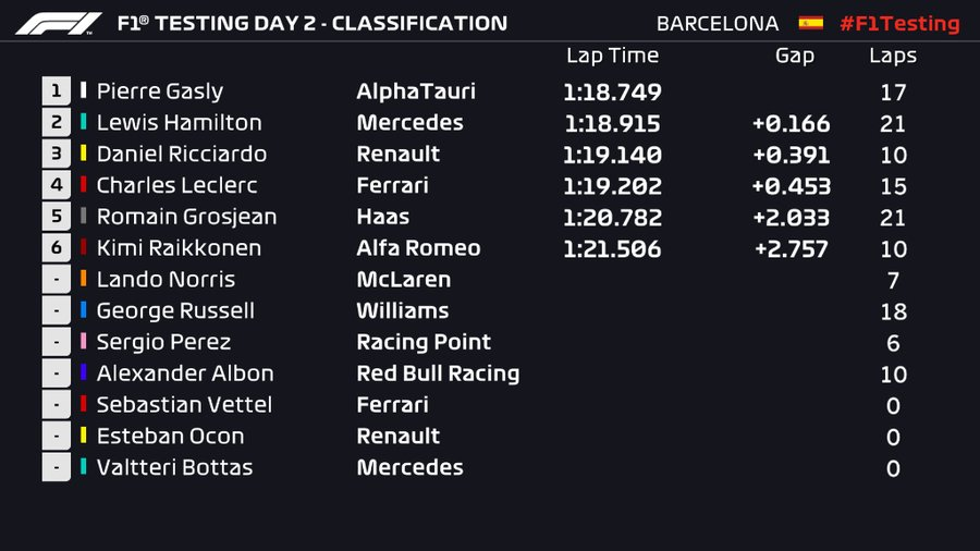 #F1Testing #Day2 parciales