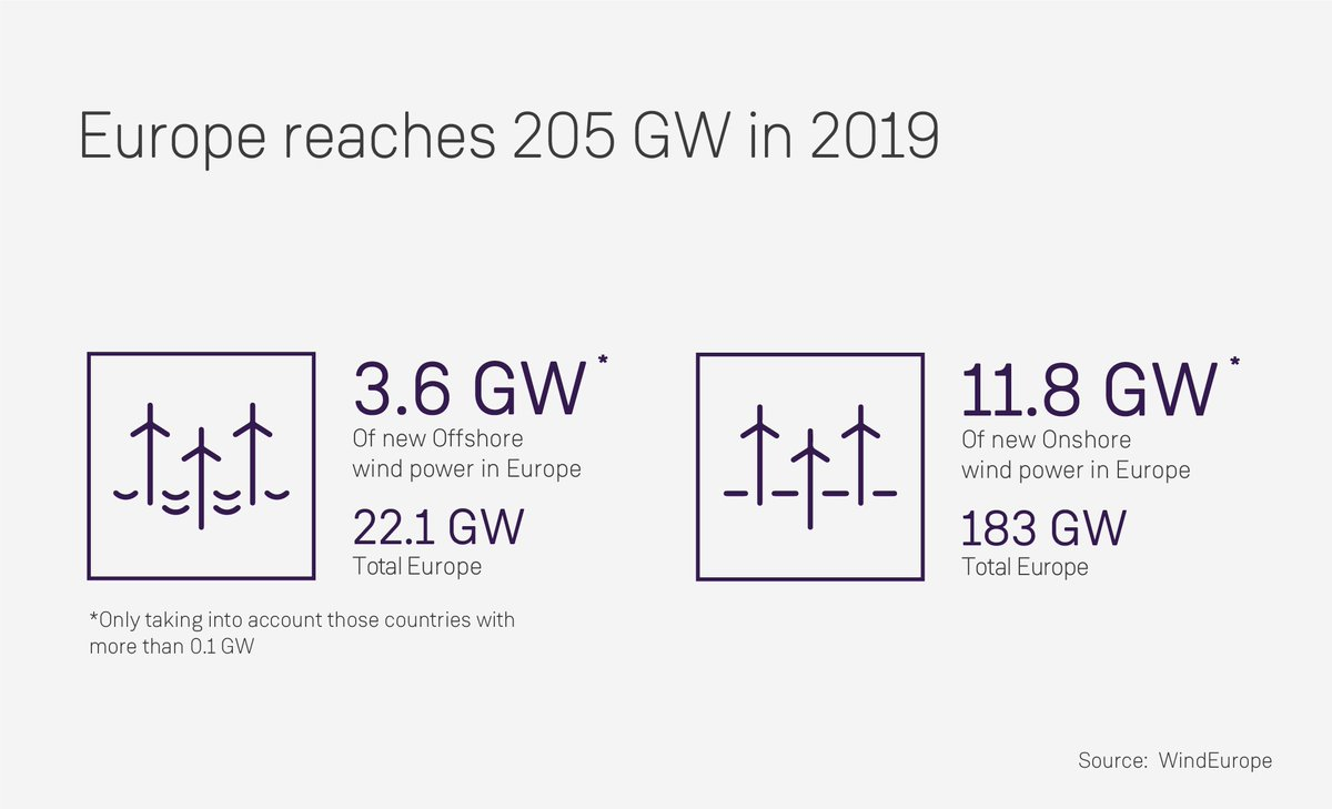 Ready to explore? 🔍 15% of total European electricity consumption comes from wind power acording to @WindEurope, thanks to the installation of an additional 15.4 GW of capacity in 2019. https://www.siemensgamesa.com/en-int/explore/journal/2020/02/siemens-gamesa-wind-europe-statistics …