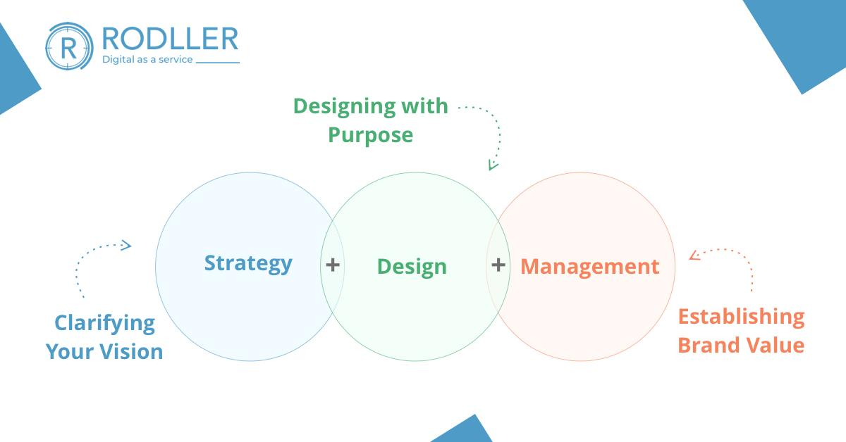 A process with a purpose!   #digitalmarketingservice #digitalmarketingstrategy #designthinking #strategicdesign #strategicthinking #uxstrategy #businessgrowth #business #branding #success #process  #purpose  #strategypic.twitter.com/yHJlrSqoT6