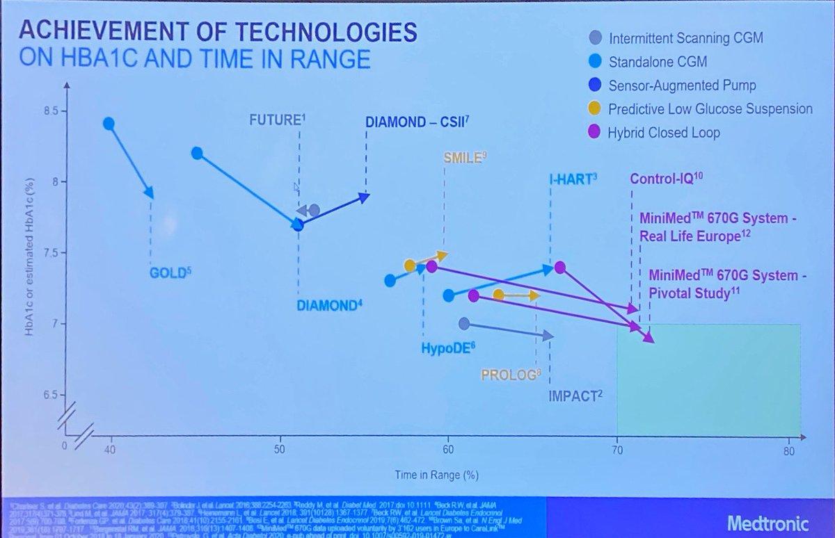 agenda de la conferencia de investigación sobre diabetes 2020