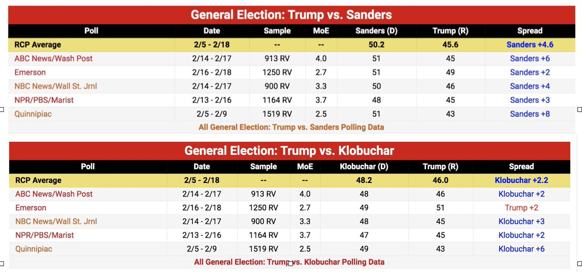 A recording Trump didn't realize was being made revealed that Trump said Bernie would be a tougher opponent to face. As far as who can beat Trump, the average of polls show Bernie does better than @amyklobuchar. Look at the Emmerson poll, she loses to #Trump! #BernieBeatsTrumppic.twitter.com/P0jzQItPoa
