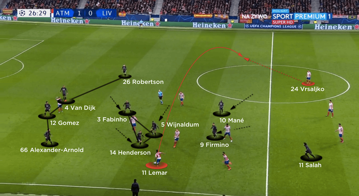 Jürgen Klopp's team consistently recovered possession within midfield, through the pressure they applied; when Atlético did the same, they often used switches of play to retain the ball. #ATMLIV <br>http://pic.twitter.com/qcZZtYBDYn