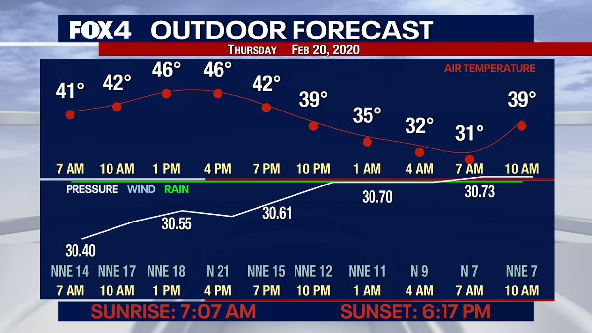 Good morning! The time now is 5:00 AM! I'm testing out a little something I put together for our fishermen and hunters...feedback appreciated. #txwx #dfwwx #Texas #hunting #fishing