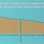 Image for the Tweet beginning: The full cost of college