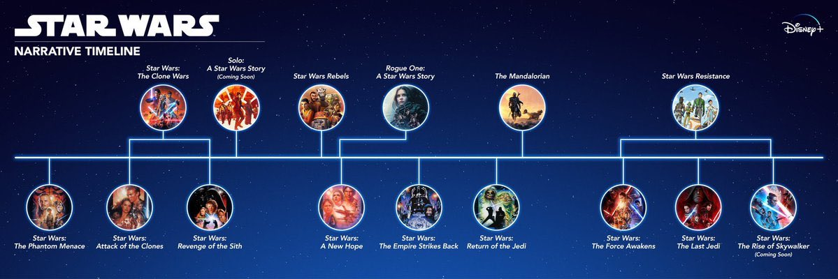 If you are planning a marathon when #RiseOfSkywalker  releases in the home, @disneyplus  has released a timeline of the official #StarWars  timeline!