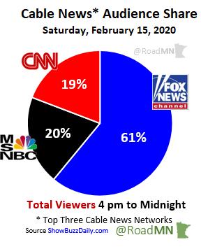 Cable News* Audience Share Saturday, February 15, 2020 1⃣@FoxNews 61% 2⃣@MSNBC 20% 3⃣@CNN 19%