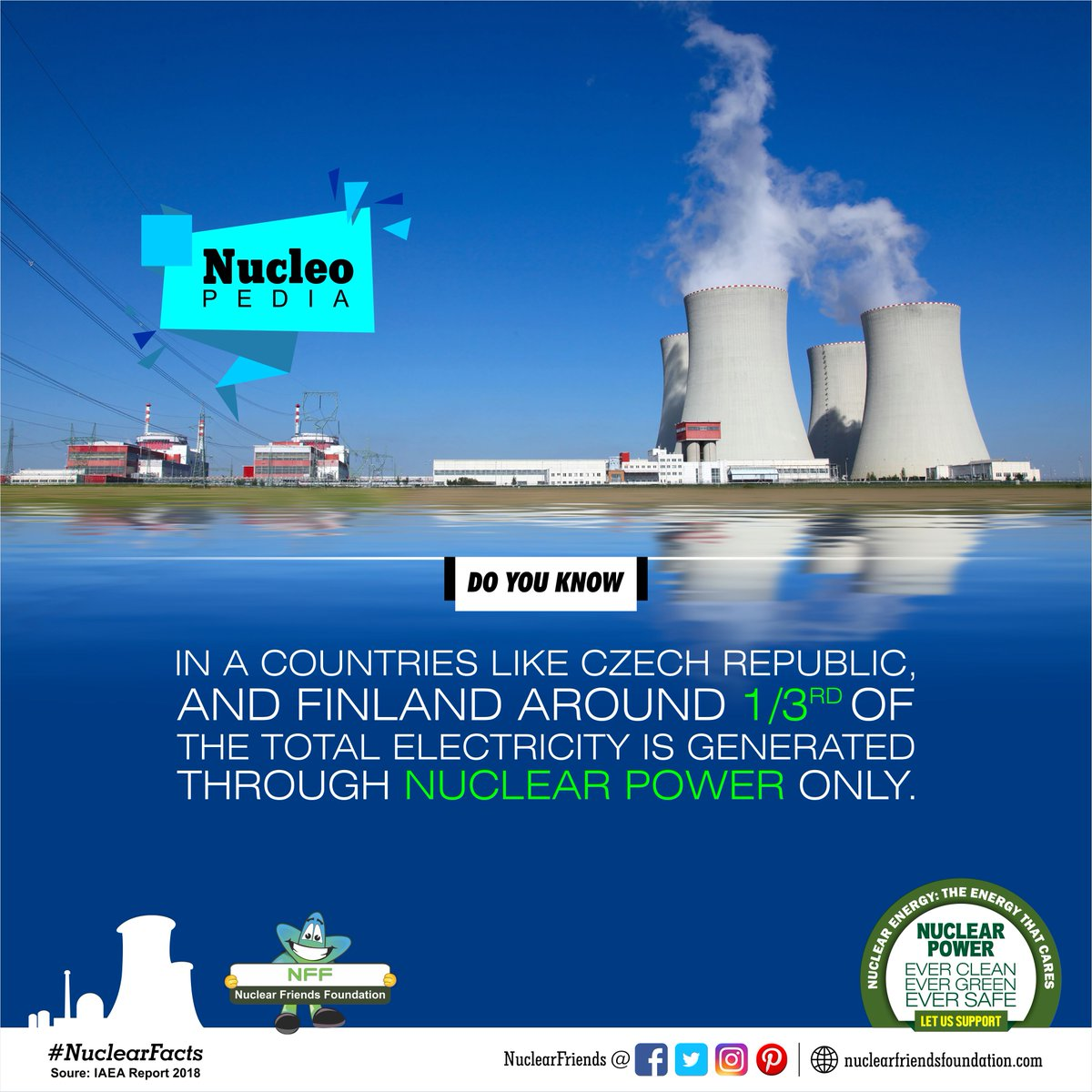 #DoYouKnow In a countries like Czech Republic, and Finland around 1/3rd of the total electricity is generated through Nuclear Power only.  Reach us @ http://nuclearfriendsfoundation.com  #NuclearPower #NuclearEnergy #Evergreen  #NuclearFacts  #FridayFeeling #FridayThoughts @iaeaorg