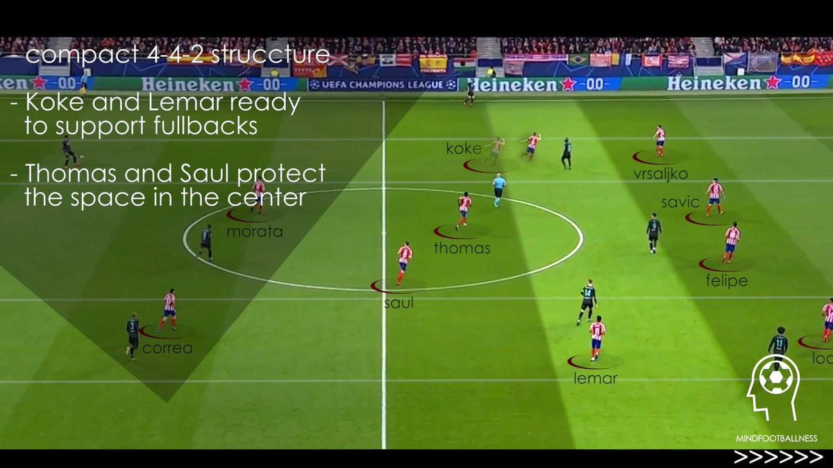 Atlético Madrid [4-4-2 def. organisation] against Liverpool. A compact structure that allowed quick narrowings of the space, numerical support on sides and, as a consequence, pushed Liverpool to 0 shots on target for 90 minutes.  #ATMLIV <br>http://pic.twitter.com/39nPJFpnoM