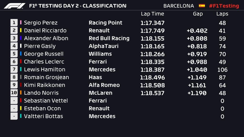 Le classement de mi-journée des #F1Testing jour 2 :