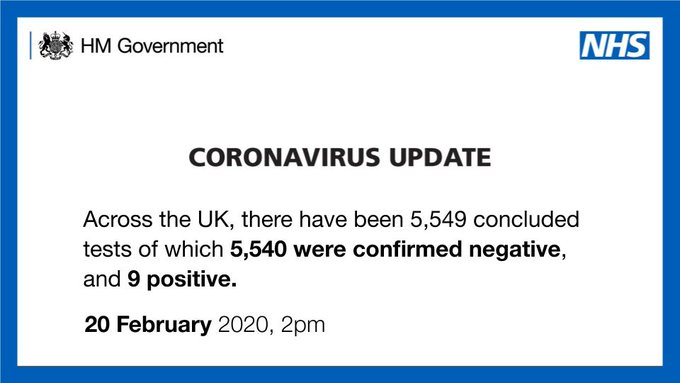 Coronavirus update: Across the UK, there have been 5,549 concluded tests of which 5,540 were confirmed negative, and 9 positive.