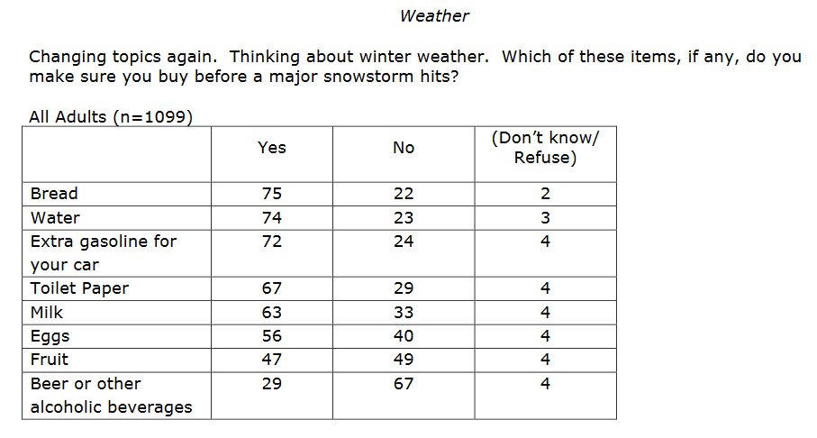 Are you heading to the grocery store before the snow falls this afternoon? Check out the results from a recent #HPUPoll that show what people make sure to buy before a major snowstorm. 🌨️❄️