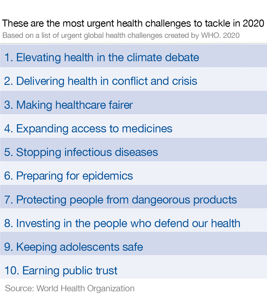 What are the greatest global health threats? WHO http://bit.ly/2OYLV6s  #healthcare #globalhealth