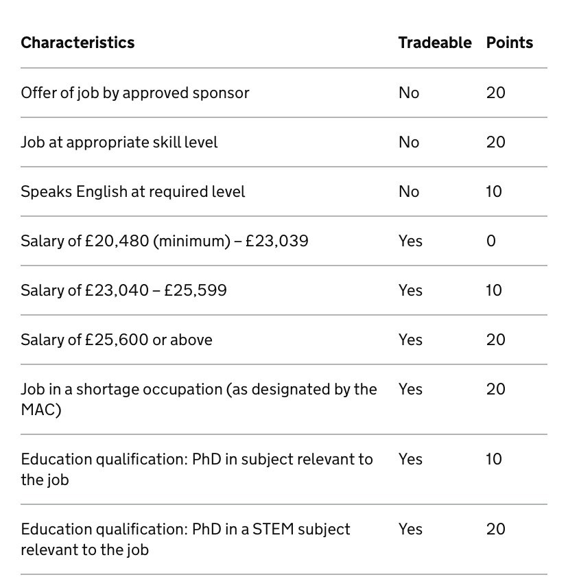 Seems to me that a professional footballer without a PhD who doesn't speak English can't come and work here; unless the MAC designates football as a shortage occupation, there are at most 60 points on offer, but 70 are required. pic.twitter.com/FMZIbfVc3K