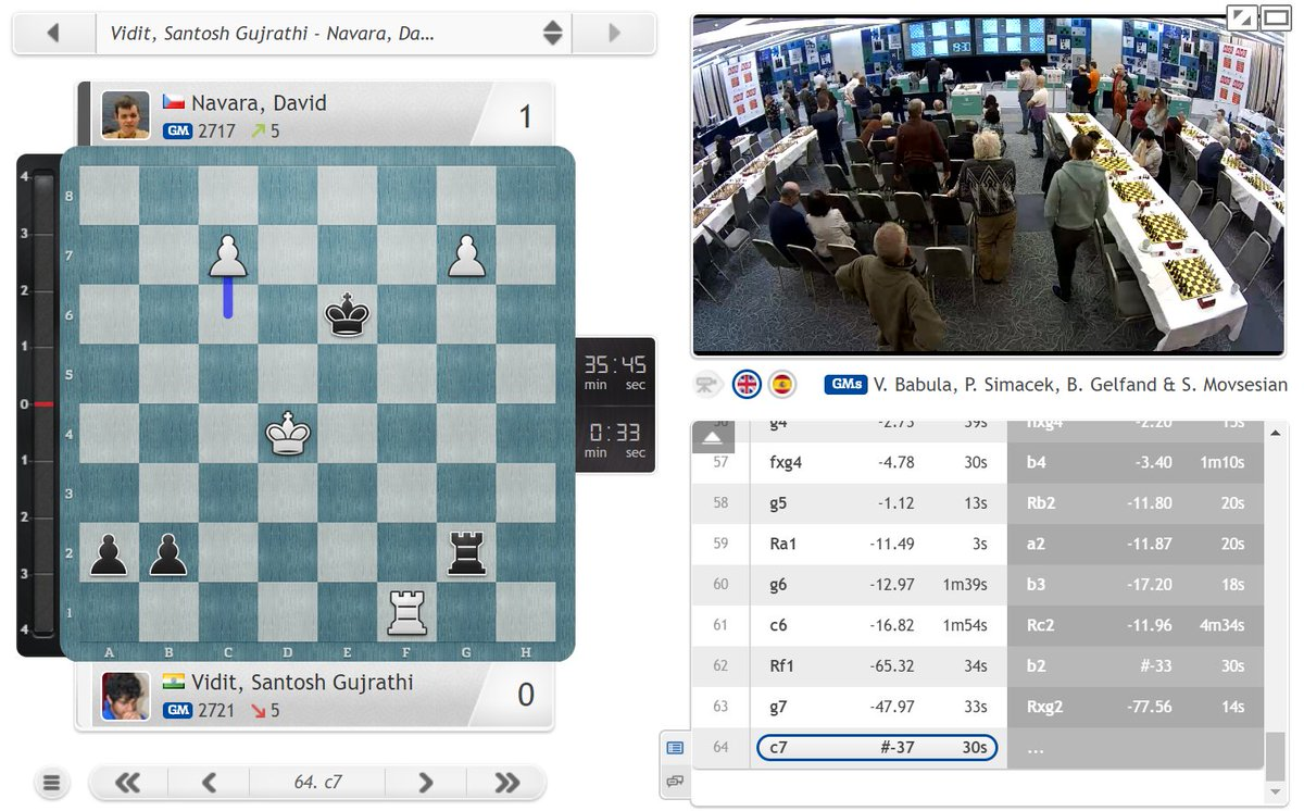 test Twitter Media - Navara blows the Prague Masters wide open after coming back from the dead to beat leader Vidit! https://t.co/fDwicDrhdm  #c24live #picf2020 https://t.co/whA5Z9YagA
