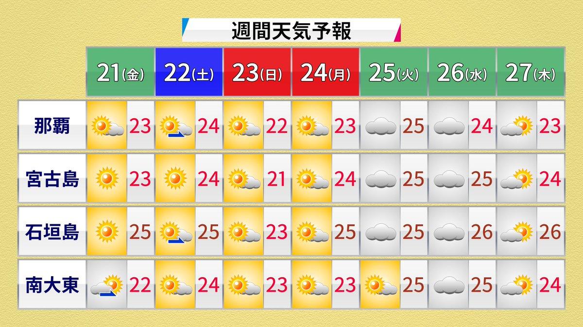 当たる 予報 宮古島 天気