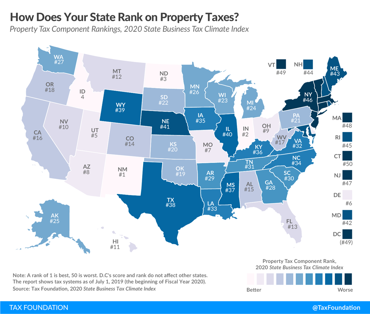 How does your state rank on property taxes?States are in a better position to attract business investment when they maintain competitive real property tax rates and avoid harmful taxes on tangible personal property, wealth, and asset transfers: https://buff.ly/2wujN4w
