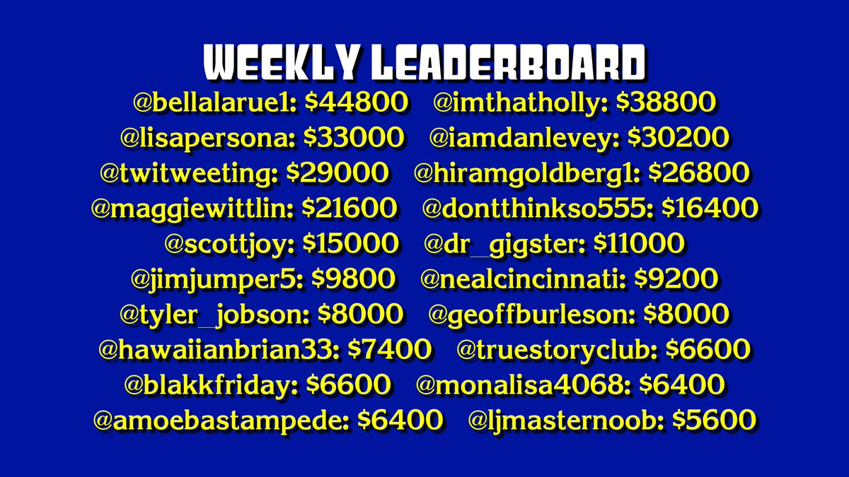 Congratulations to our winner @bellalarue1, and runners-up @imthatholly, @lisapersona, @iamdanlevey, and the rest! All scores will now be reset.