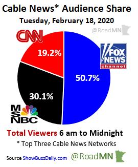 Cable News* Audience Share Tuesday, February 18, 2020 1⃣@FoxNews 50.7% 2⃣@MSNBC 30.1% 3⃣@CNN 19.2%