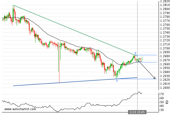 GBP/CHF Target Level: 1.2623 -  Triangle identified at 20-Feb-2020 20:45 GMT. This pattern is still in the process of forming. Possible bearish price movement towards the support 1.2623 within the next 11 hours.  #GBPCHF #forextrader #forexbroker  #multibankfx #Trianglepic.twitter.com/J740pvSrI7