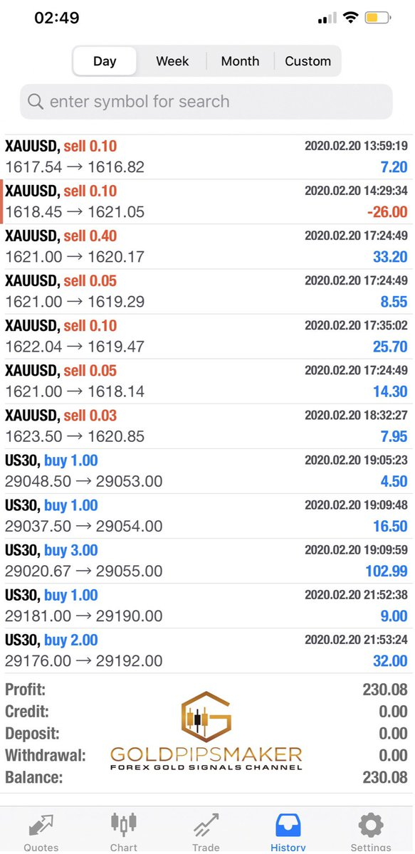 We are done with today #trades Hope you all enjoyed the #profit pips from the signals.I was doing some scalping and got good profits for some of the accounts which I'm managing Overall #Gold market was good and gave many #trading opportunities#forextrader #market #goalspic.twitter.com/96soVgqjb8
