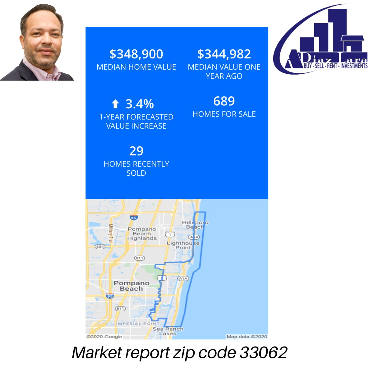 Pompano Beach Market Report! Zip code 33062. If you want to sell buy or invest in Pompano Beach call or text me. Be represented by a realtor that knows the market. http://www.adiazlara.realtor   #RealEstate #pompanobeach #realestateinvesting pic.twitter.com/INBxQjZA8O