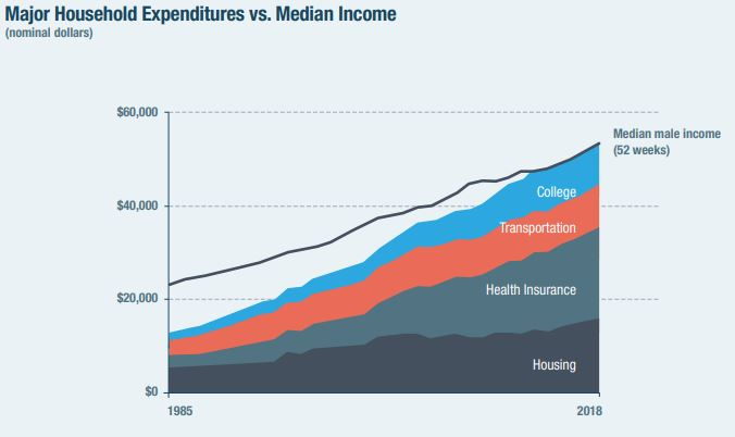 Weeks the median male worker needed to work to afford a year's worth of major expenses (house, a car, health care and education) for a family of four in  1985: 30 weeks (out of 52) 2018: 53 weeks (out of 52)