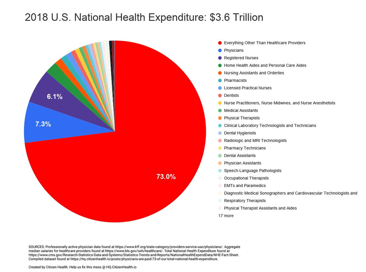 American #healthcare's staggering administrative overhead- by @mass_marion. Only ~1/4 of US healthcare expenditures pays for physicians, nurses, PAs, physical therapists, EMTs, testing labs, & health aides.  Figure via @CitizenHealthio http://theintell.com/opinion/20200218/guest-opinion-american-health-cares-staggering-administrative-overhead… h/t @DrShlain