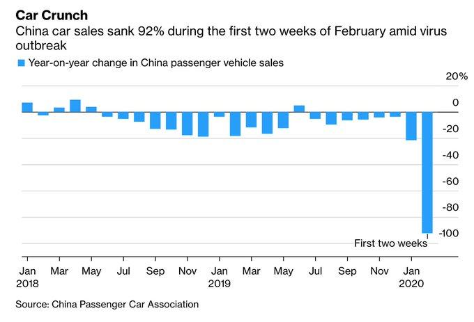 Prepad predaja áut v Číne - kríza na trhu spôsobená koronavírusom