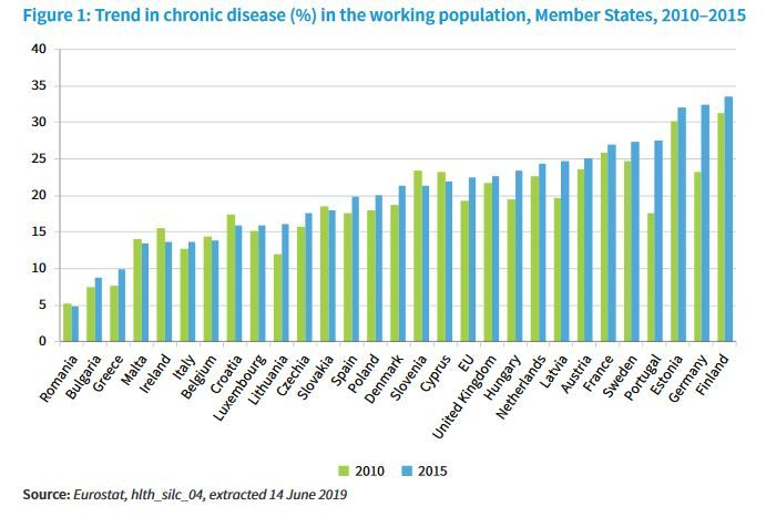 The upward trend in chronic diseases in the working population (23% in EU) calls for better prevention, including healthy food and enough physical exercice: https://buff.ly/3bJikYt #Prevention #OHS #ChronicDiseases #WorkingPopulation pic.twitter.com/kv4ozajA7M